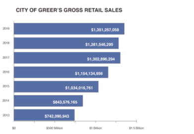 The City of Greer Sets a New Record for Gross Retail Sales